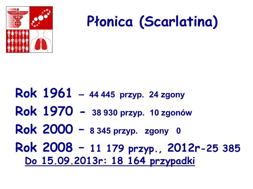 Płonica (Scarlatina) Rok 1961 – 44 445 przyp. 24 zgony Rok 1970 - 38 930 przyp. 10 zgonów Rok 2000 – 8 345 przyp. zgony 0 Rok 2008 – 11 179 przyp., 20