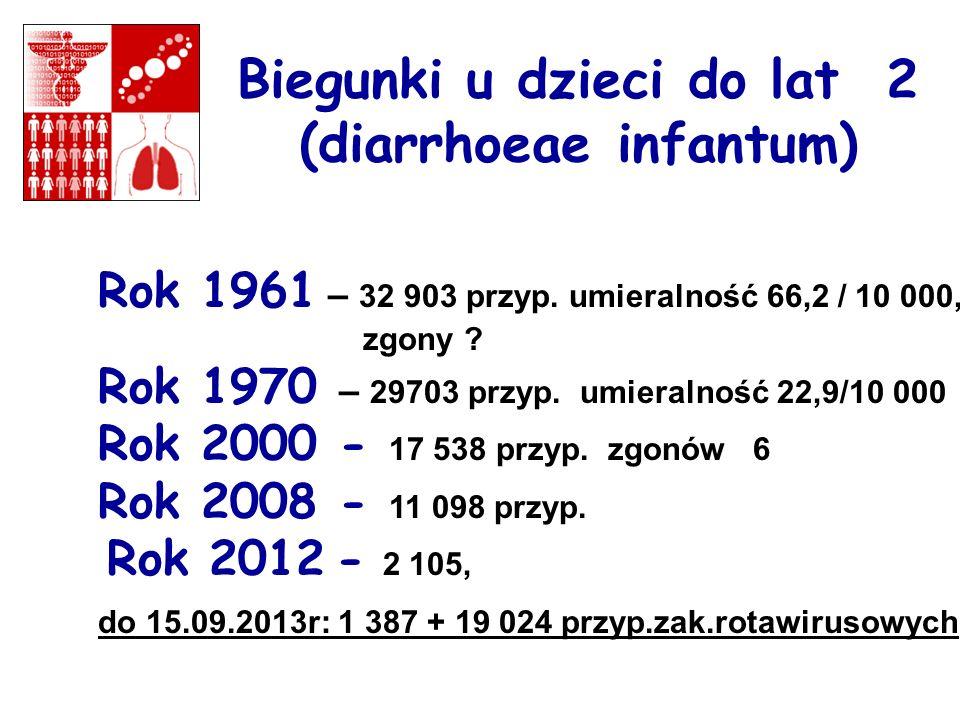 Biegunki u dzieci do lat 2 (diarrhoeae infantum) Rok 1961 – 32 903 przyp. umieralność 66,2 / 10 000, zgony ? Rok 1970 – 29703 przyp. umieralność 22,9/