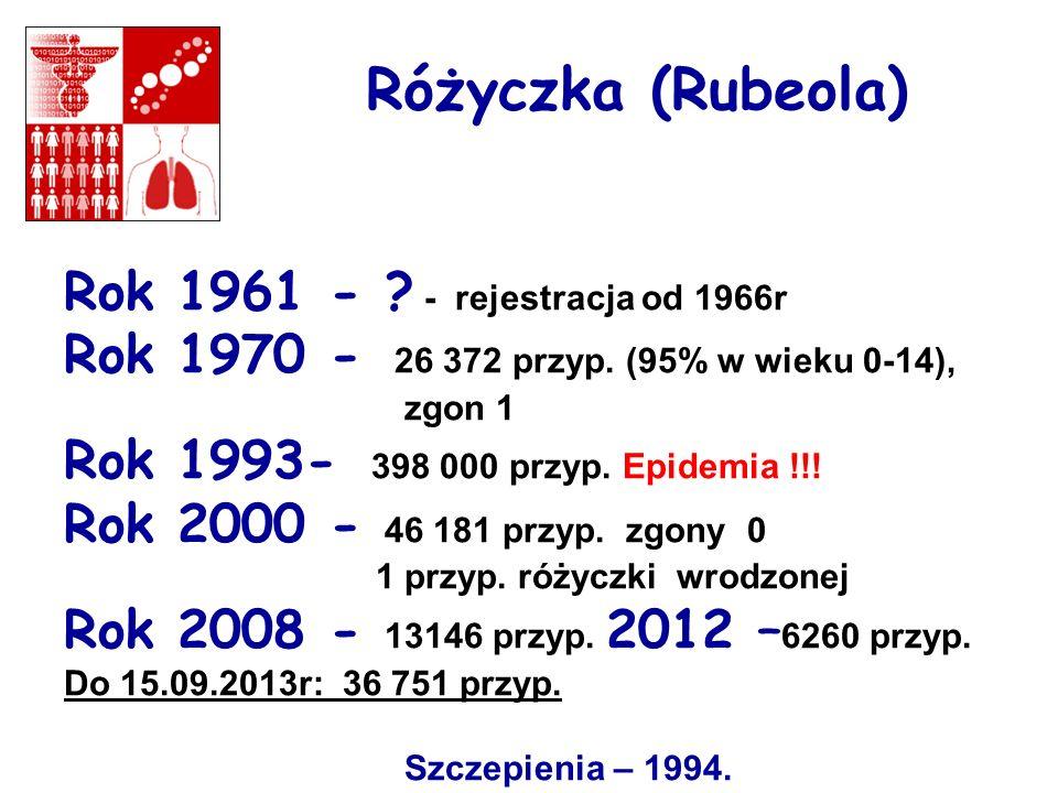 Różyczka (Rubeola) Rok 1961 - ? - rejestracja od 1966r Rok 1970 - 26 372 przyp. (95% w wieku 0-14), zgon 1 Rok 1993- 398 000 przyp. Epidemia !!! Rok 2