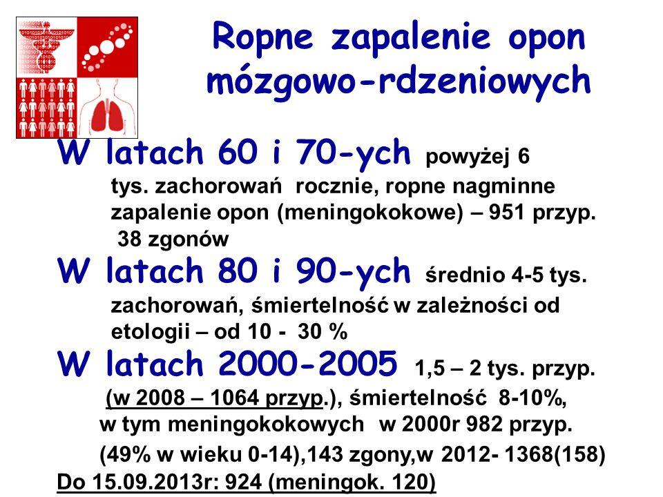Ropne zapalenie opon mózgowo-rdzeniowych W latach 60 i 70-ych powyżej 6 tys. zachorowań rocznie, ropne nagminne zapalenie opon (meningokokowe) – 951 p