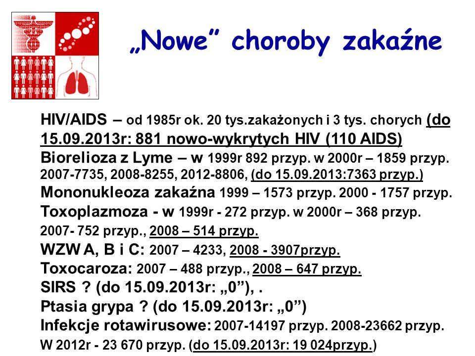 Nowe choroby zakaźne HIV/AIDS – od 1985r ok. 20 tys.zakażonych i 3 tys. chorych (do 15.09.2013r: 881 nowo-wykrytych HIV (110 AIDS) Biorelioza z Lyme –