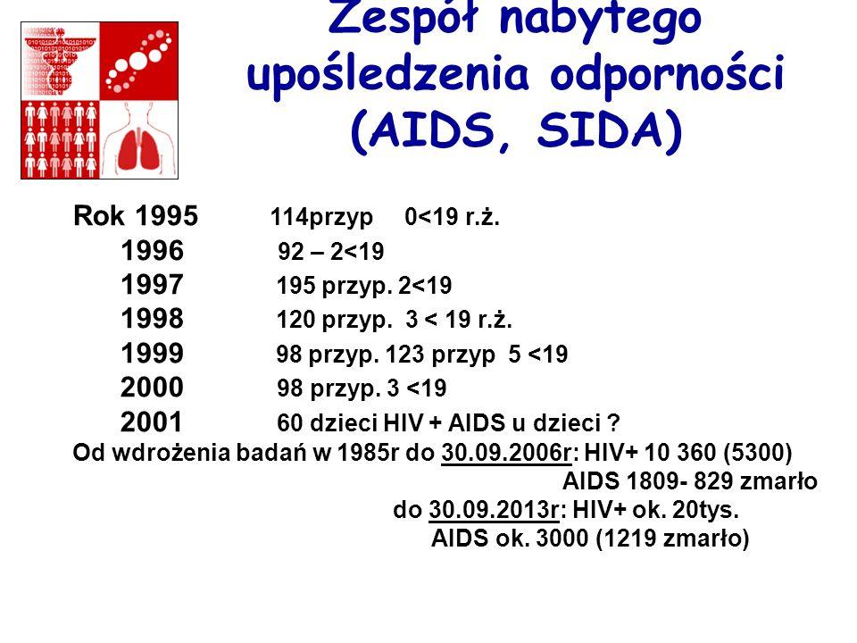 Zespół nabytego upośledzenia odporności (AIDS, SIDA) Rok 1995 114przyp 0<19 r.ż. 1996 92 – 2<19 1997 195 przyp. 2<19 1998 120 przyp. 3 < 19 r.ż. 1999