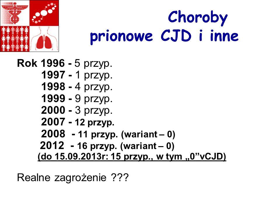 Choroby prionowe CJD i inne Rok 1996 - 5 przyp. 1997 - 1 przyp. 1998 - 4 przyp. 1999 - 9 przyp. 2000 - 3 przyp. 2007 - 12 przyp. 2008 - 11 przyp. (war