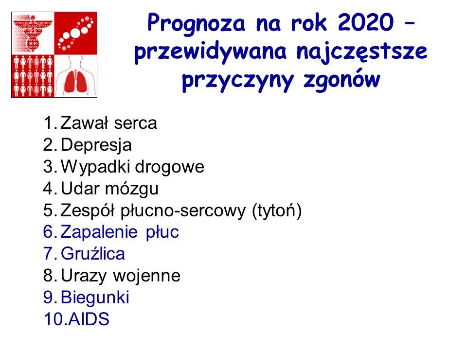 Prognoza na rok 2020 – przewidywana najczęstsze przyczyny zgonów 1.Zawał serca 2.Depresja 3.Wypadki drogowe 4.Udar mózgu 5.Zespół płucno-sercowy (tyto