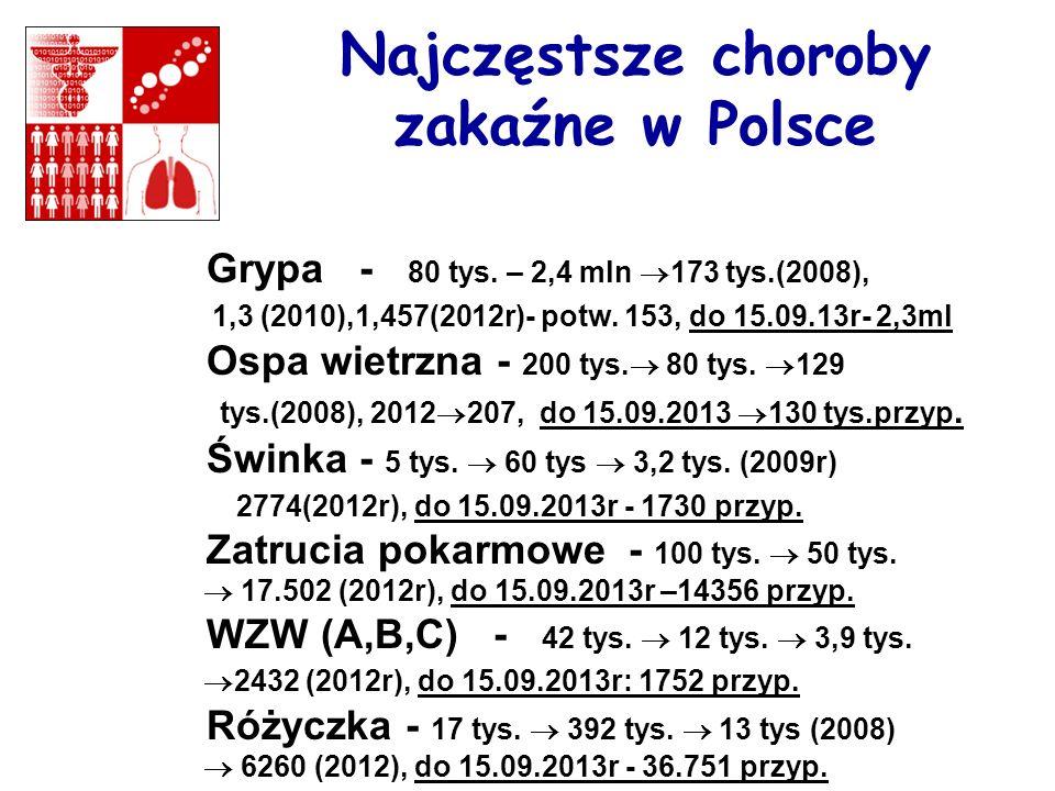 Najczęstsze choroby zakaźne w Polsce Grypa - 80 tys. – 2,4 mln 173 tys.(2008), 1,3 (2010),1,457(2012r)- potw. 153, do 15.09.13r- 2,3ml Ospa wietrzna -