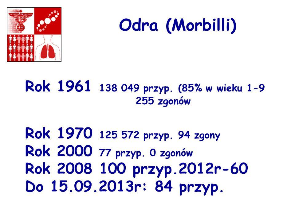 Odra (Morbilli) Rok 1961 138 049 przyp. (85% w wieku 1-9 255 zgonów Rok 1970 125 572 przyp. 94 zgony Rok 2000 77 przyp. 0 zgonów Rok 2008 100 przyp.20