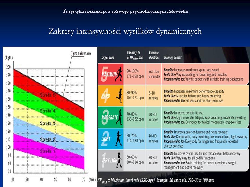 Turystyka i rekreacja w rozwoju psychofizycznym człowieka Zakresy intensywności wysiłków dynamicznych