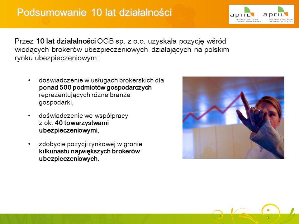 Podsumowanie 10 lat działalności Przez 10 lat działalności OGB sp. z o.o. uzyskała pozycję wśród wiodących brokerów ubezpieczeniowych działających na