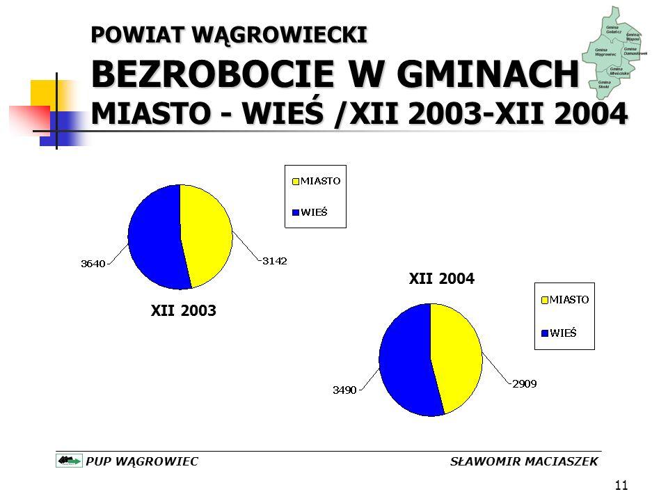 11 POWIAT WĄGROWIECKI BEZROBOCIE W GMINACH MIASTO - WIEŚ /XII 2003-XII 2004 PUP WĄGROWIEC SŁAWOMIR MACIASZEK XII 2003 XII 2004