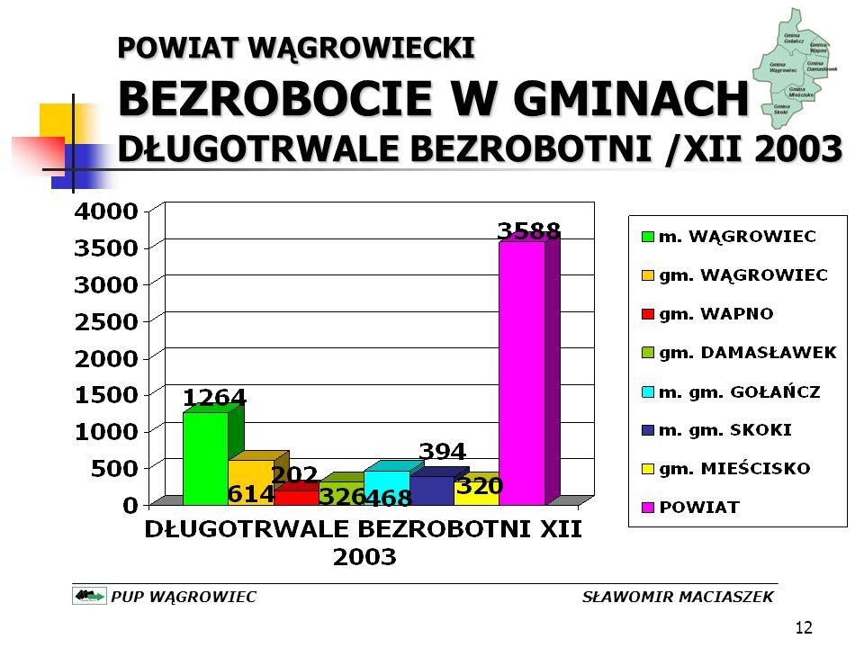 12 POWIAT WĄGROWIECKI BEZROBOCIE W GMINACH DŁUGOTRWALE BEZROBOTNI /XII 2003 PUP WĄGROWIEC SŁAWOMIR MACIASZEK