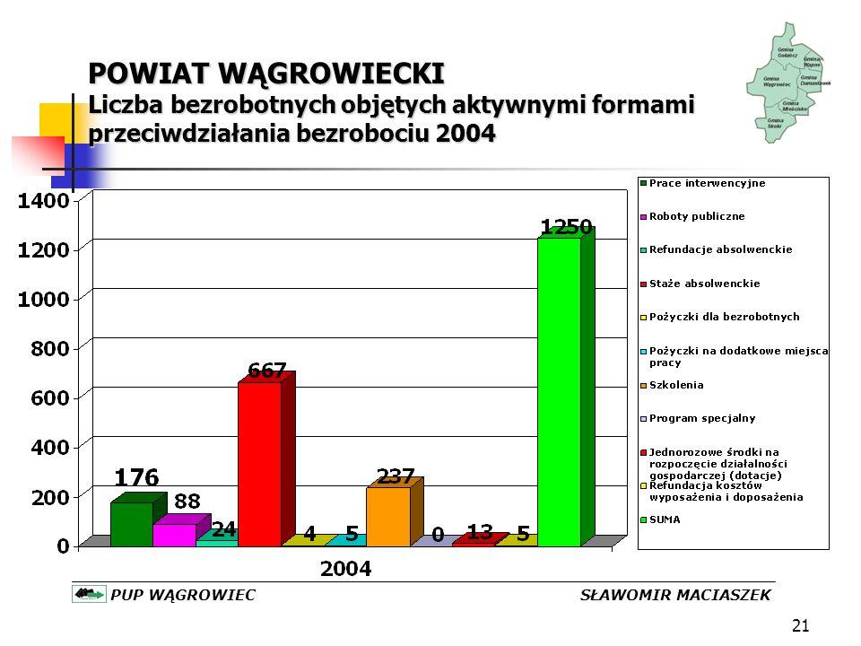 21 POWIAT WĄGROWIECKI Liczba bezrobotnych objętych aktywnymi formami przeciwdziałania bezrobociu 2004 PUP WĄGROWIEC SŁAWOMIR MACIASZEK