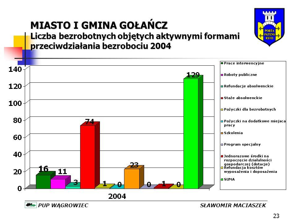 23 MIASTO I GMINA GOŁAŃCZ Liczba bezrobotnych objętych aktywnymi formami przeciwdziałania bezrobociu 2004 PUP WĄGROWIEC SŁAWOMIR MACIASZEK