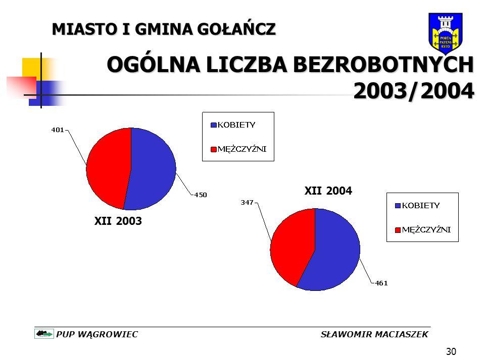 30 MIASTO I GMINA GOŁAŃCZ OGÓLNA LICZBA BEZROBOTNYCH 2003/2004 PUP WĄGROWIEC SŁAWOMIR MACIASZEK XII 2004 XII 2003