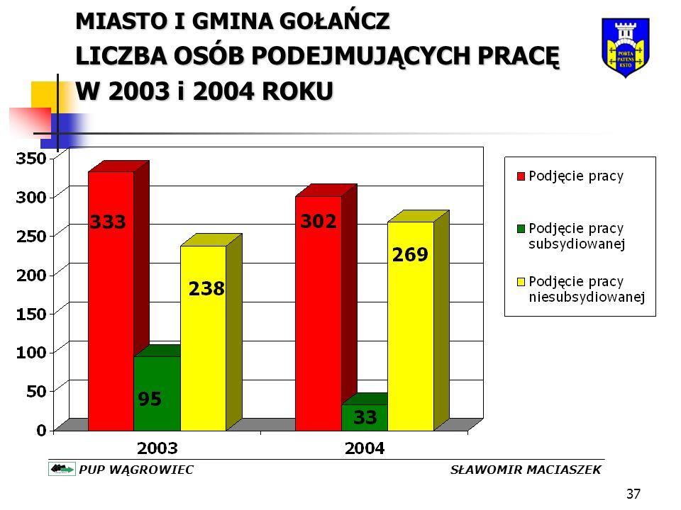 37 MIASTO I GMINA GOŁAŃCZ LICZBA OSÓB PODEJMUJĄCYCH PRACĘ W 2003 i 2004 ROKU PUP WĄGROWIEC SŁAWOMIR MACIASZEK