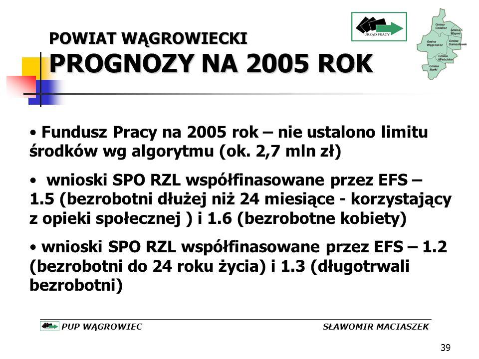 39 POWIAT WĄGROWIECKI PROGNOZY NA 2005 ROK PUP WĄGROWIEC SŁAWOMIR MACIASZEK Fundusz Pracy na 2005 rok – nie ustalono limitu środków wg algorytmu (ok.