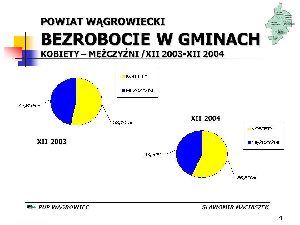 5 POWIAT WĄGROWIECKI BEZROBOCIE W GMINACH UPRAWNIENIE DO ZASIŁKU/2002-2004 PUP WĄGROWIEC SŁAWOMIR MACIASZEK