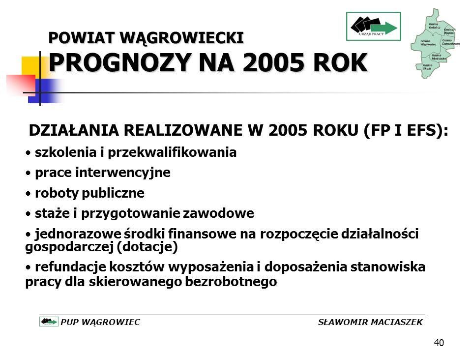 40 POWIAT WĄGROWIECKI PROGNOZY NA 2005 ROK PUP WĄGROWIEC SŁAWOMIR MACIASZEK DZIAŁANIA REALIZOWANE W 2005 ROKU (FP I EFS): szkolenia i przekwalifikowania prace interwencyjne roboty publiczne staże i przygotowanie zawodowe jednorazowe środki finansowe na rozpoczęcie działalności gospodarczej (dotacje) refundacje kosztów wyposażenia i doposażenia stanowiska pracy dla skierowanego bezrobotnego