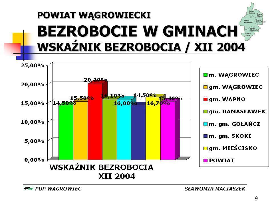 9 POWIAT WĄGROWIECKI BEZROBOCIE W GMINACH WSKAŹNIK BEZROBOCIA / XII 2004 PUP WĄGROWIEC SŁAWOMIR MACIASZEK