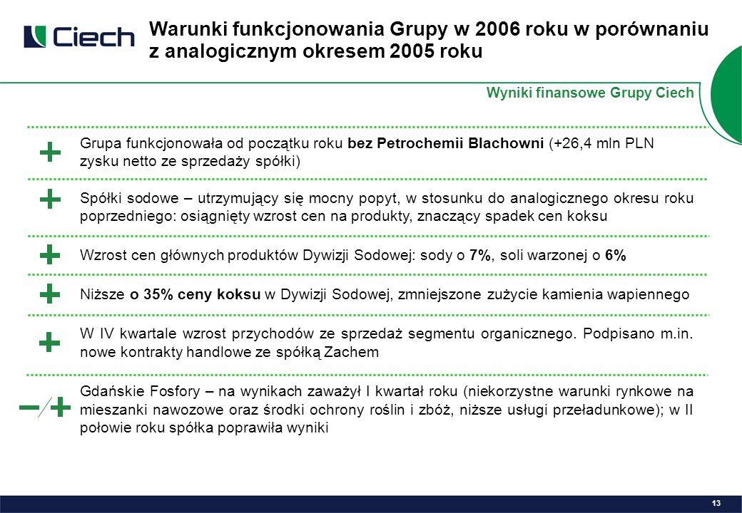 Grupa funkcjonowała od początku roku bez Petrochemii Blachowni (+26,4 mln PLN zysku netto ze sprzedaży spółki) Spółki sodowe – utrzymujący się mocny popyt, w stosunku do analogicznego okresu roku poprzedniego: osiągnięty wzrost cen na produkty, znaczący spadek cen koksu Wzrost cen głównych produktów Dywizji Sodowej: sody o 7%, soli warzonej o 6% Niższe o 35% ceny koksu w Dywizji Sodowej, zmniejszone zużycie kamienia wapiennego W IV kwartale wzrost przychodów ze sprzedaż segmentu organicznego.