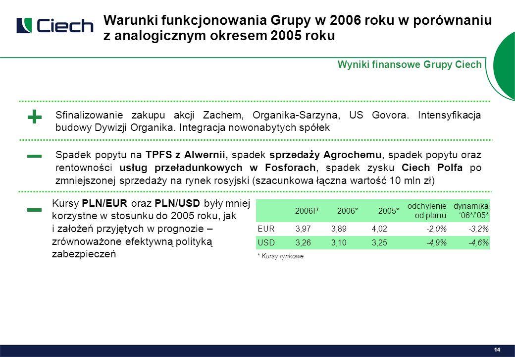 Sfinalizowanie zakupu akcji Zachem, Organika-Sarzyna, US Govora.