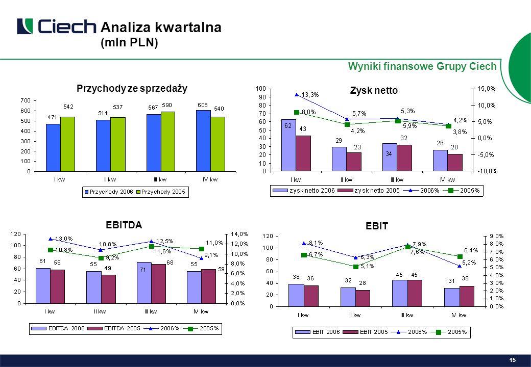 Analiza kwartalna (mln PLN) Przychody ze sprzedaży Zysk netto EBITDA EBIT 15 Wyniki finansowe Grupy Ciech
