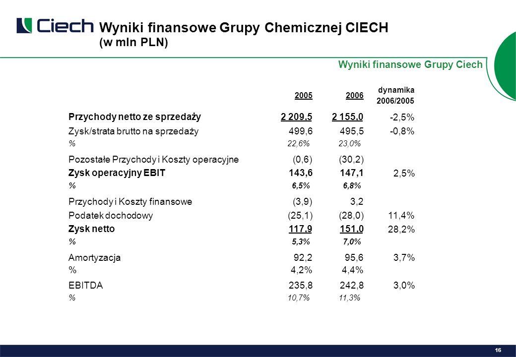 Wyniki finansowe Grupy Chemicznej CIECH (w mln PLN) 16 Wyniki finansowe Grupy Ciech 20052006 dynamika 2006/2005 Przychody netto ze sprzedaży2 209,52 155,0 -2,5% Zysk/strata brutto na sprzedaży499,6495,5-0,8% %22,6%23,0% Pozostałe Przychody i Koszty operacyjne(0,6)(30,2) Zysk operacyjny EBIT143,6147,1 2,5% %6,5%6,8% Przychody i Koszty finansowe(3,9)3,2 Podatek dochodowy(25,1)(28,0)11,4% Zysk netto117,9151,0 28,2% %5,3%7,0% Amortyzacja92,295,63,7% %4,2%4,4% EBITDA235,8242,83,0% %10,7%11,3%