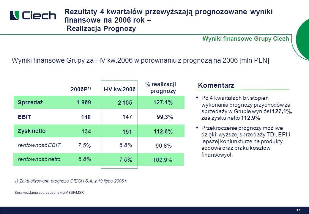 Wyniki finansowe Grupy za I-IV kw.2006 w porównaniu z prognozą na 2006 [mln PLN] 1) Zaktualizowana prognoza CIECH S.A.