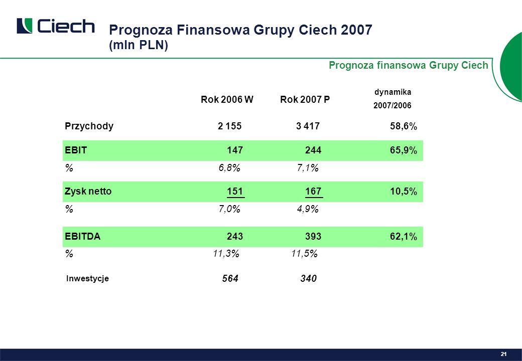 Prognoza Finansowa Grupy Ciech 2007 (mln PLN) 21 Rok 2006 WRok 2007 P dynamika 2007/2006 Przychody2 1553 41758,6% EBIT14724465,9% %6,8%7,1% Zysk netto15116710,5% %7,0%4,9% EBITDA24339362,1% %11,3%11,5% Prognoza finansowa Grupy Ciech Inwestycje 564340