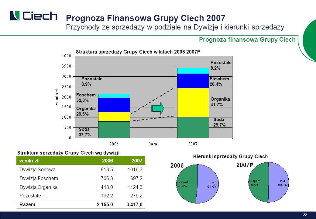 Pozostałe 8,9% Foschem 32,8% Organika 20,6% Soda 37,7% Pozostałe 8,2% Foschem 20,4% Organika 41,7% Soda 29,7% w mln zł20062007 Dywizja Sodowa813,51016,3 Dywizja Foschem706,3697,2 Dywizja Organika443,01424,3 Pozostałe 192,2279,2 Razem 2 155,03 417,0 Prognoza Finansowa Grupy Ciech 2007 Przychody ze sprzedaży w podziale na Dywizje i kierunki sprzedaży 22 2006 2007P Kierunki sprzedaży Grupy Ciech Prognoza finansowa Grupy Ciech Struktura sprzedaży Grupy Ciech w latach 2006 2007P Struktura sprzedaży Grupy Ciech wg dywizji