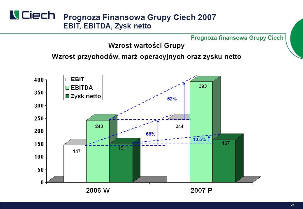 Prognoza Finansowa Grupy Ciech 2007 EBIT, EBITDA, Zysk netto 23 Prognoza finansowa Grupy Ciech Wzrost wartości Grupy Wzrost przychodów, marż operacyjnych oraz zysku netto 66% 62% 10,5%