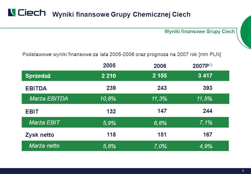 Wyniki finansowe Grupy Chemicznej Ciech 3 Wyniki finansowe Grupy Ciech 2005 Sprzedaż EBITDA Marża EBITDA EBIT Marża EBIT Zysk netto Marża netto 2 210 239 10,8% 132 5,9% 118 5,8% 2007P 1) 3 417 167 4,9% 393 11,5% 244 7,1% 2006 2 155 243 11,3% 147 6,8% 151 7,0% Podstawowe wyniki finansowe za lata 2005-2006 oraz prognoza na 2007 rok [mln PLN]