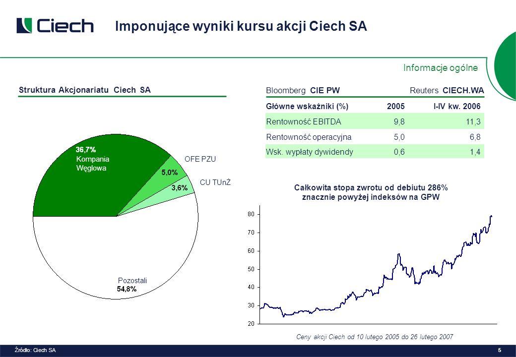 Struktura Akcjonariatu Ciech SA OFE PZU Bloomberg CIE PWReuters CIECH.WA Główne wskaźniki (%)2005I-IV kw.
