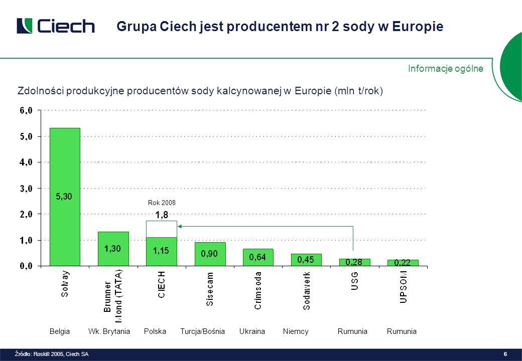 Zdolności produkcyjne producentów sody kalcynowanej w Europie (mln t/rok) Belgia Wk.