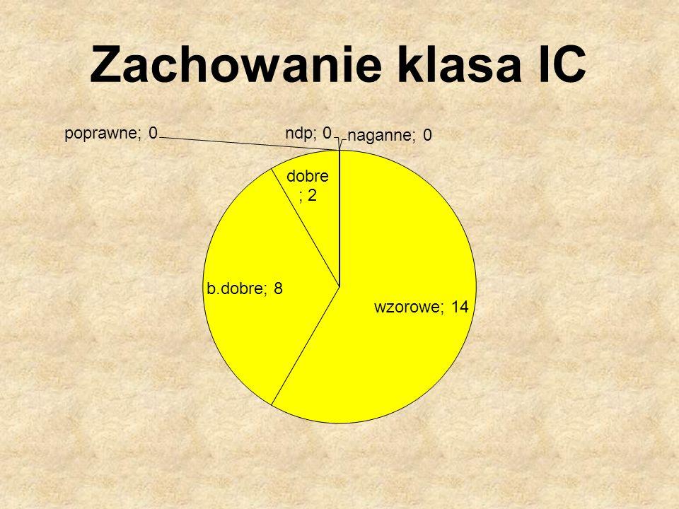 Zachowanie klasa IC