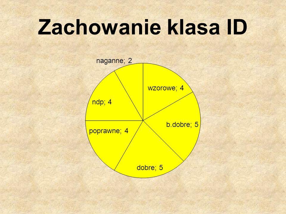 Zachowanie klasa ID