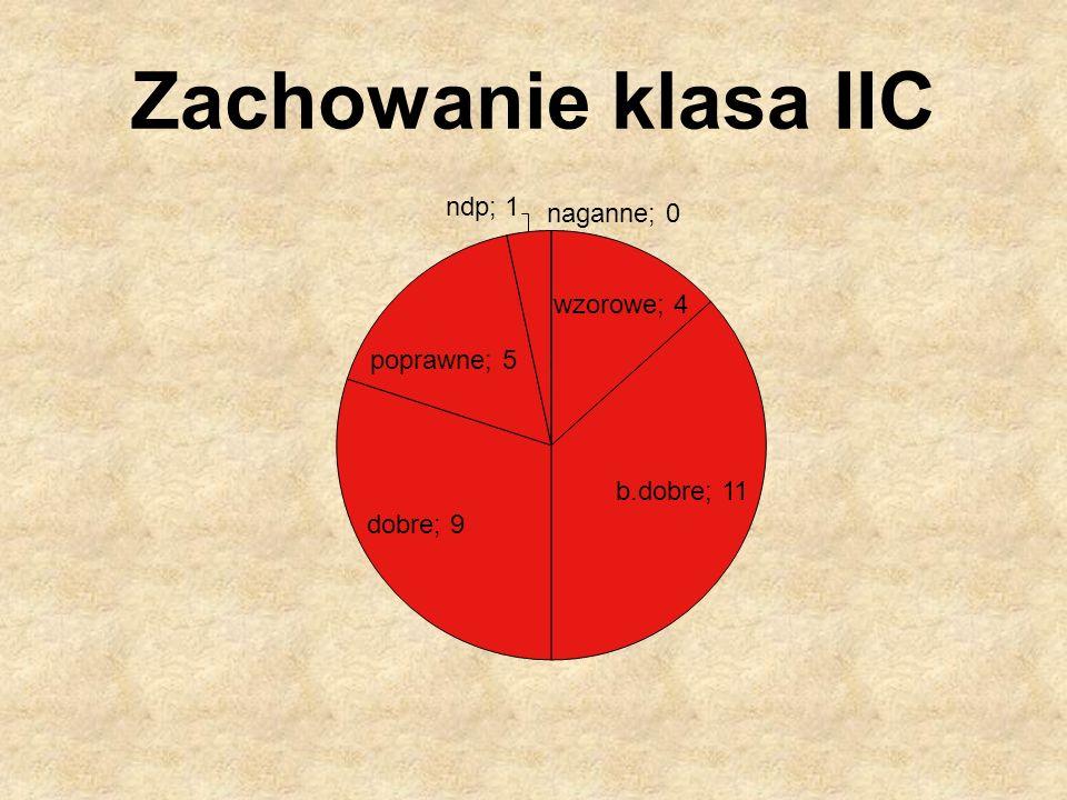 Zachowanie klasa IIC