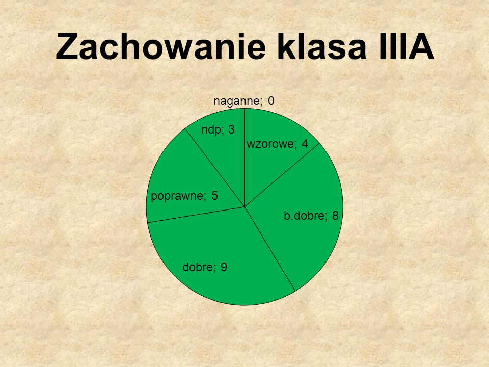Zachowanie klasa IIIA