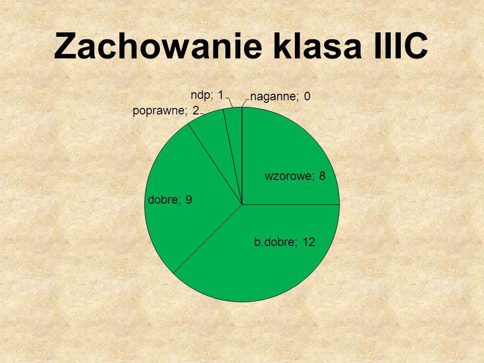 Zachowanie klasa IIIC