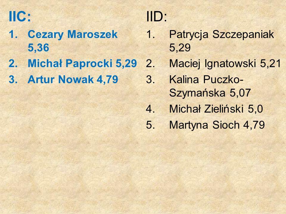 IIC: 1.Cezary Maroszek 5,36 2.Michał Paprocki 5,29 3. Artur Nowak 4,79 IID: 1.Patrycja Szczepaniak 5,29 2.Maciej Ignatowski 5,21 3.Kalina Puczko- Szym
