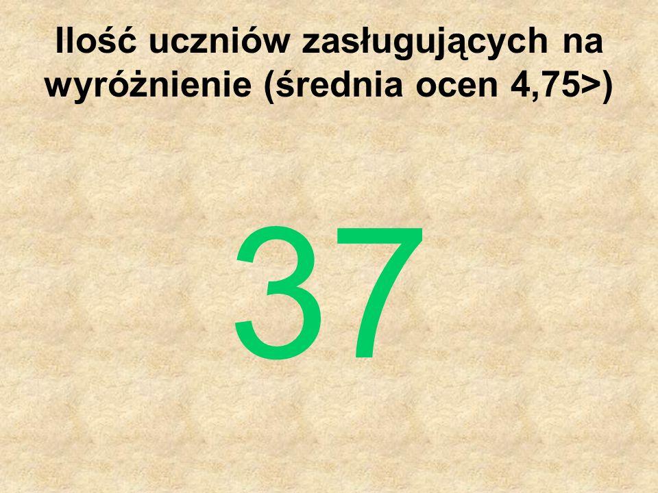 Ilość uczniów zasługujących na wyróżnienie (średnia ocen 4,75>) 37