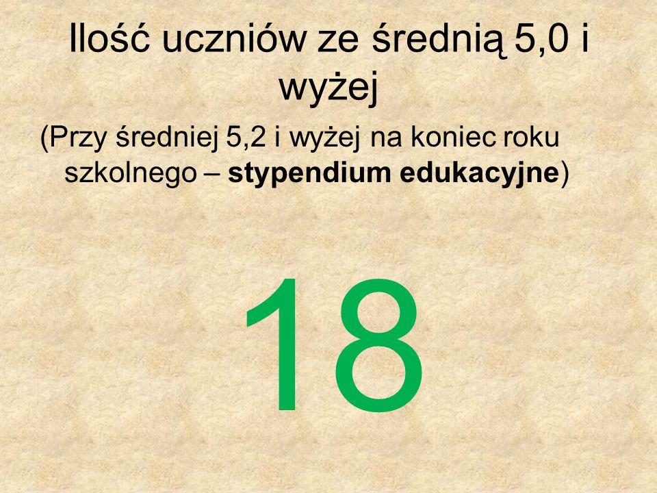 Ilość uczniów ze średnią 5,0 i wyżej (Przy średniej 5,2 i wyżej na koniec roku szkolnego – stypendium edukacyjne) 18