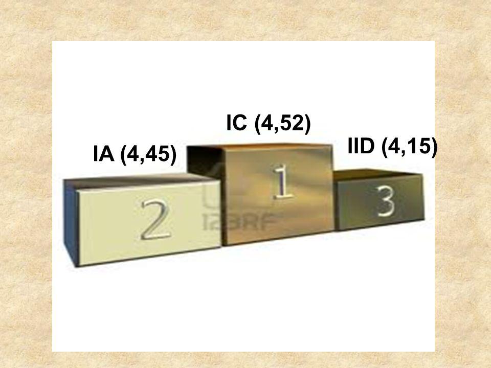 IA (4,45) IC (4,52) IID (4,15)