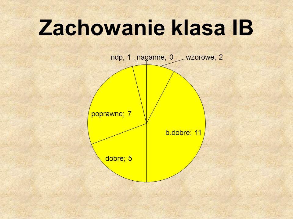 IB: 1.R.