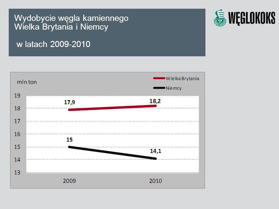 Wydobycie węgla kamiennego Wielka Brytania i Niemcy w latach 2009-2010