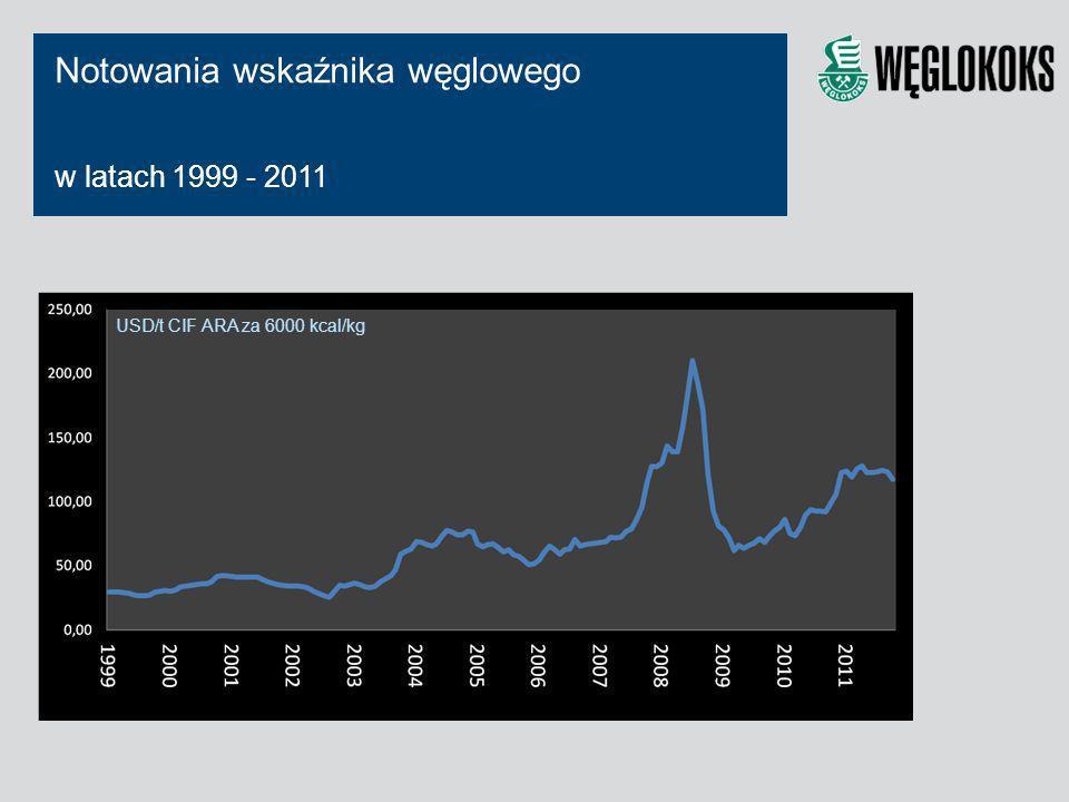 Notowania wskaźnika węglowego w latach 1999 - 2011 USD/t CIF ARA za 6000 kcal/kg