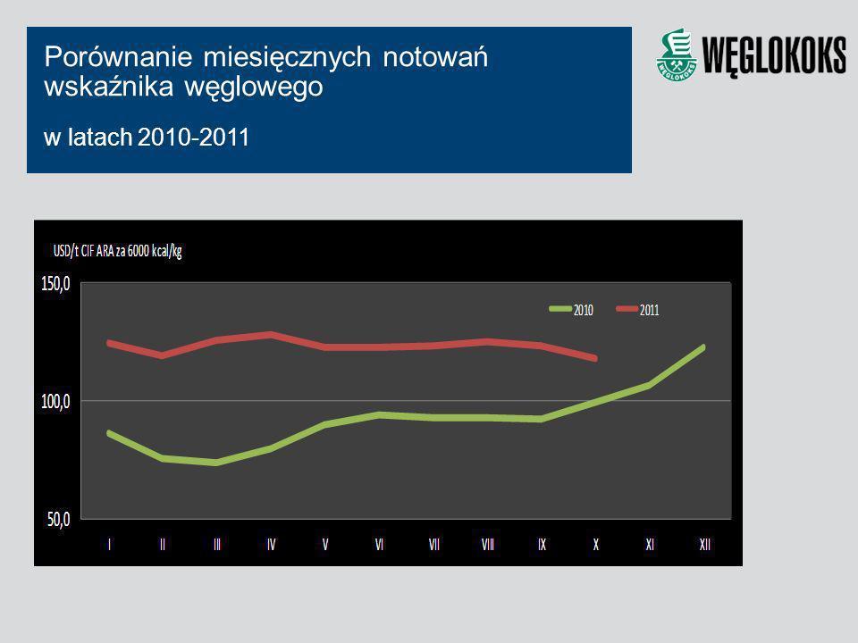 Porównanie miesięcznych notowań wskaźnika węglowego w latach 2010-2011