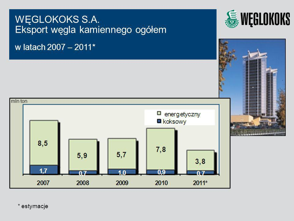 WĘGLOKOKS S.A. Eksport węgla kamiennego ogółem w latach 2007 – 2011* mln ton * estymacje