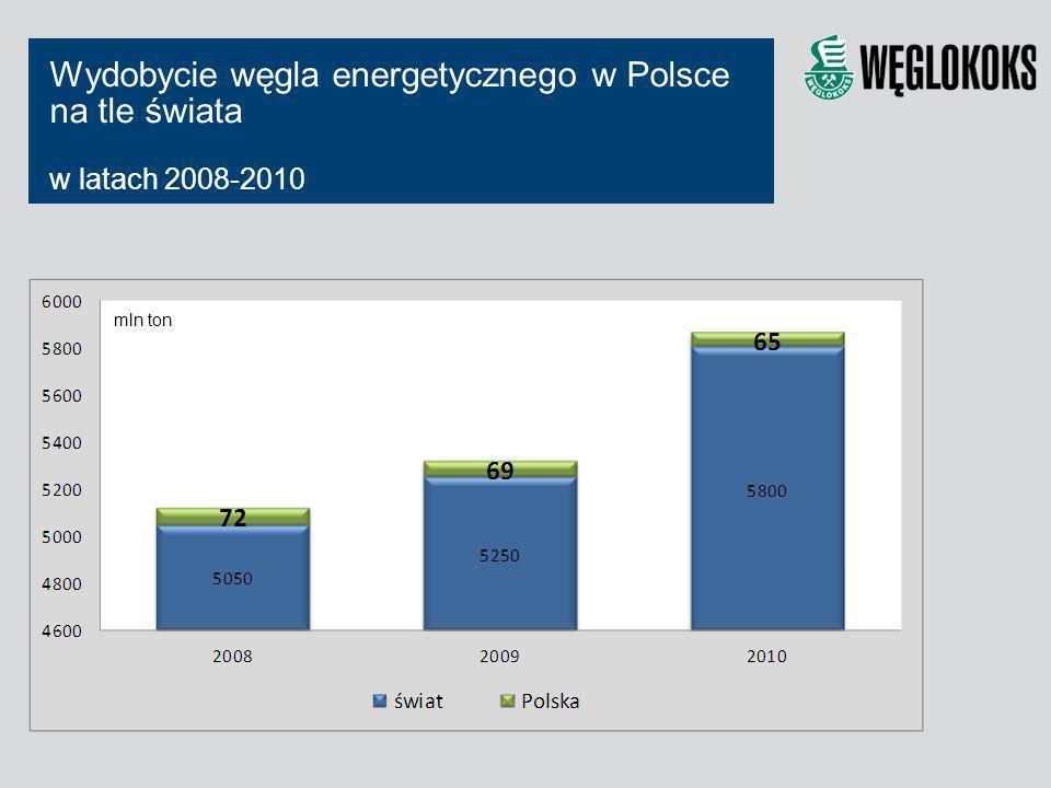 Wydobycie węgla energetycznego w Polsce na tle świata w latach 2008-2010 mln ton
