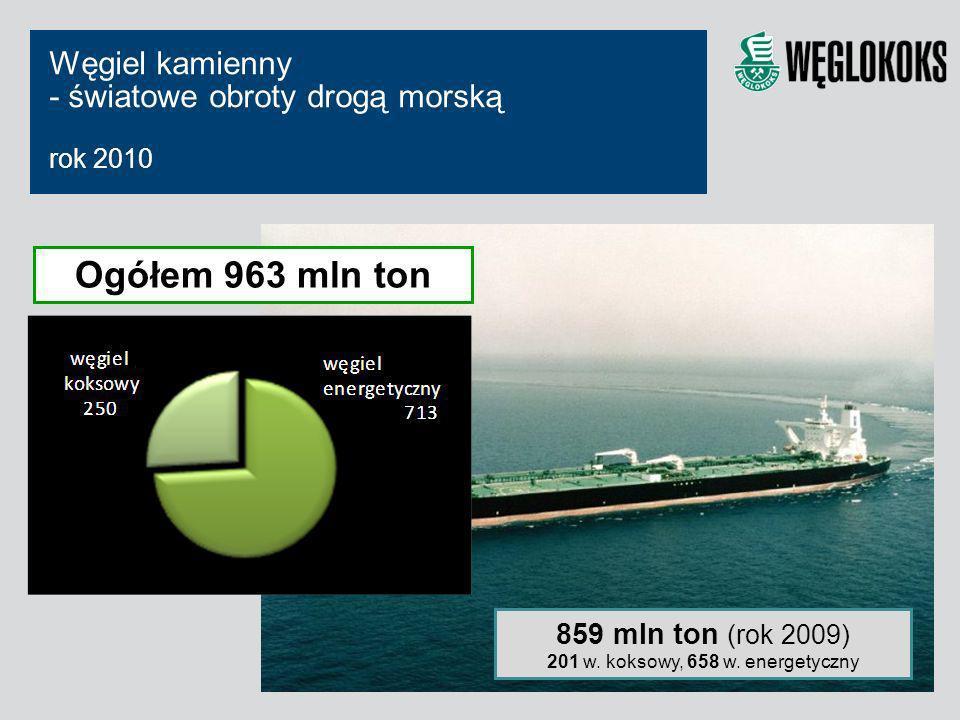 Węgiel kamienny - światowe obroty drogą morską rok 2010 Ogółem 963 mln ton 859 mln ton (rok 2009) 201 w. koksowy, 658 w. energetyczny