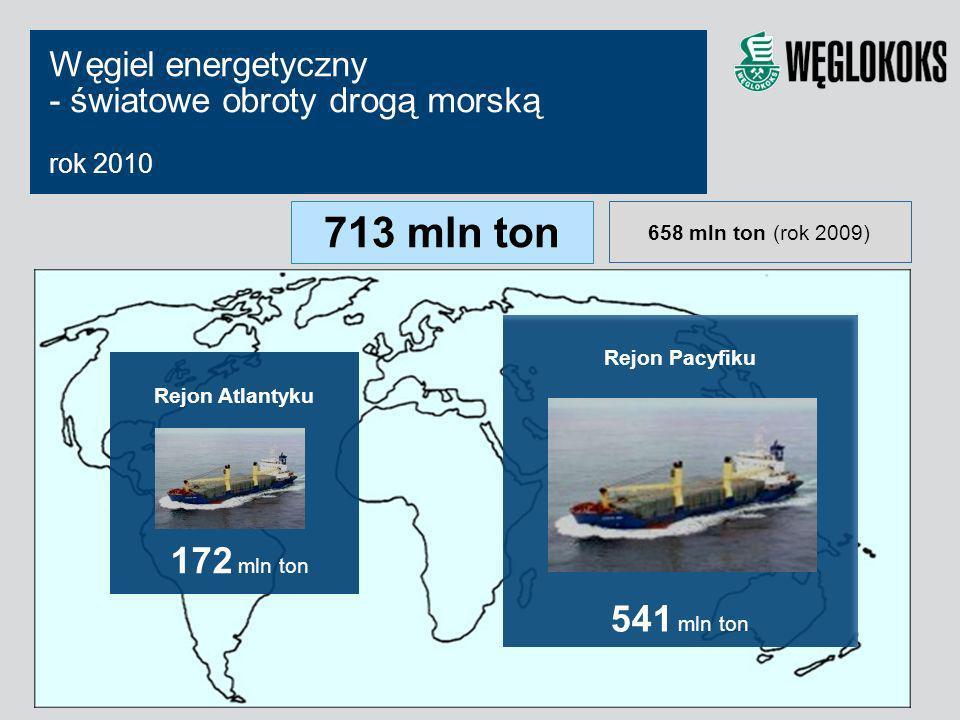 Węgiel energetyczny - światowe obroty drogą morską rok 2010 Rejon Atlantyku 172 mln ton Rejon Pacyfiku 541 mln ton 713 mln ton 658 mln ton (rok 2009)